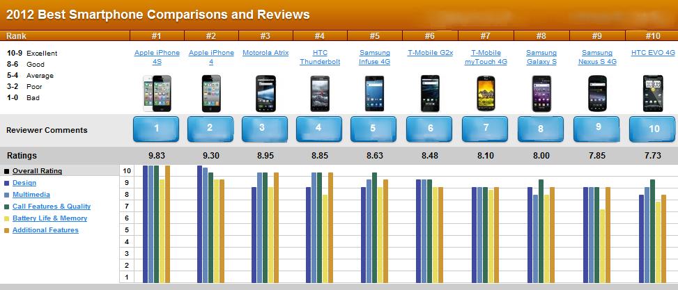 10 Best Smartphones of 2012